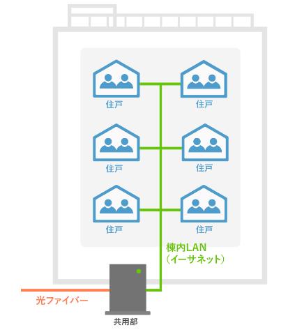 auひかりのマンションLAN配線方式