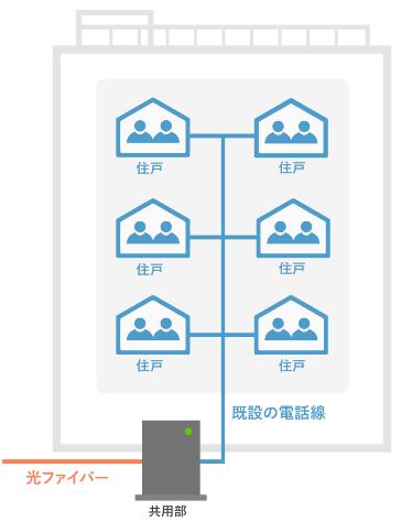 auひかりのマンションVDSL方式