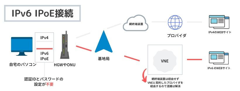 IPv6 PPPoE